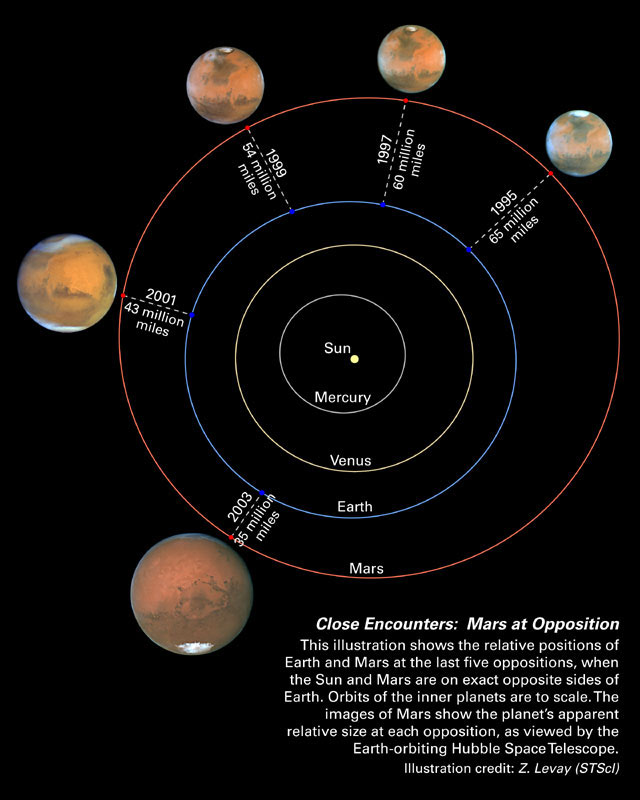 Diagram of the 2003 Mars